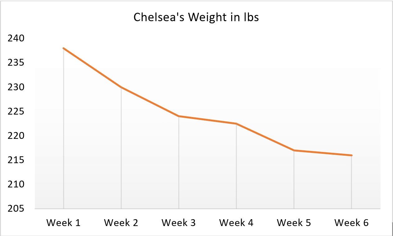 Chelsea Weight Loss Chart
